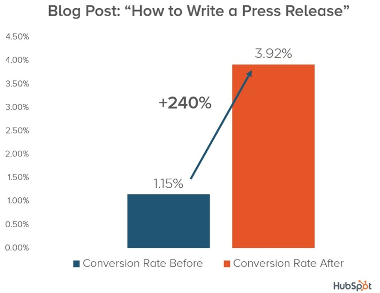 hubspot-conversion-increase-chart