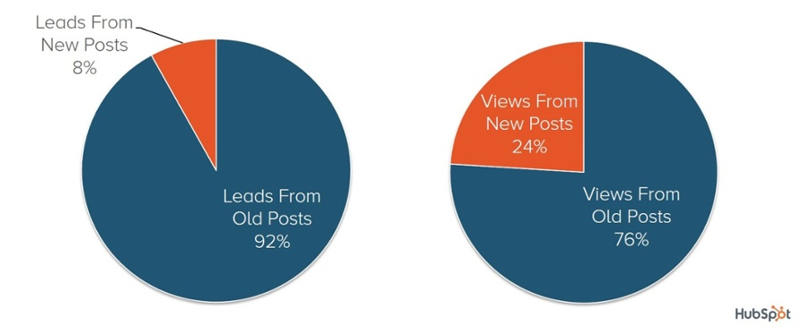 hubspot-old-new-blog-distribution